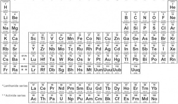 picture - Periodic Table Experiments